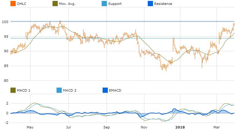 graph market opporrtunites europe thales