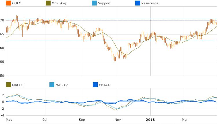 graph market opportunities america alsea