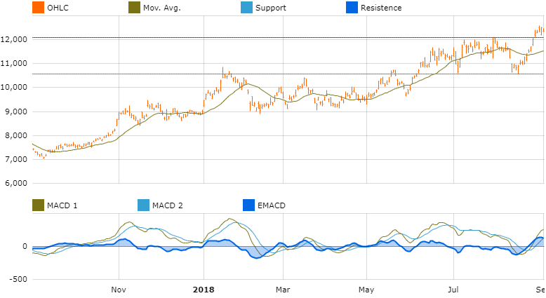 graph Investment opportunities asia tdk corp