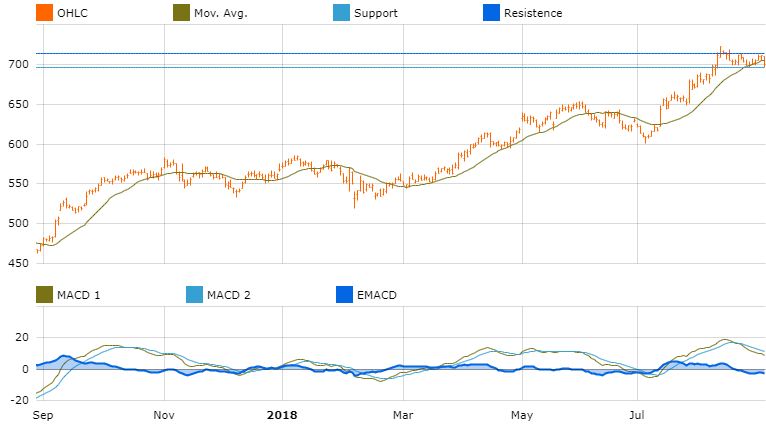 graph investment opportunities europe astra zeneca