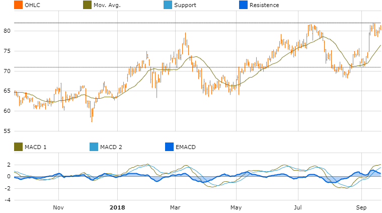 graph investment opportunity america activision blizzard inc