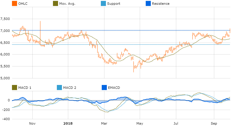 graph investment opportunities europe reckitt benckiser group plc