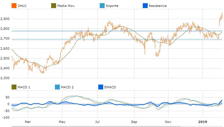 grafica oportunidades de inversion europa diaego plc