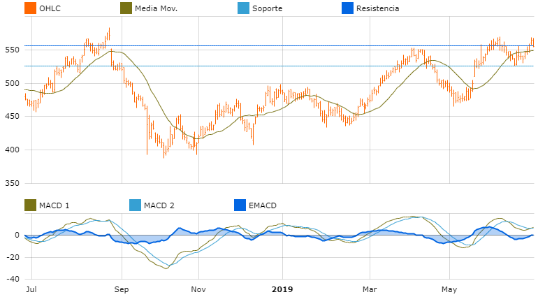 grafica oportunidades de inversion asia pacifico lic hsg finance