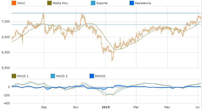 grafica oportunidades de inversion europa lindt sprungli