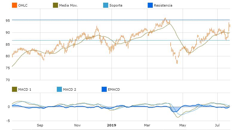 grafica oportunidades de inversion europa novartis