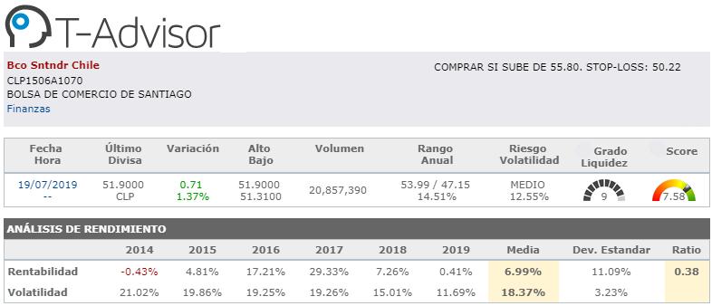 oportunidades de inversion america banco santander chile