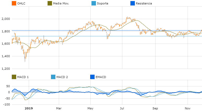 grafica oportunidades de inversion america amazon
