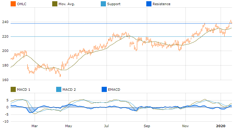 graph investment opportunities asia pacific cochlear