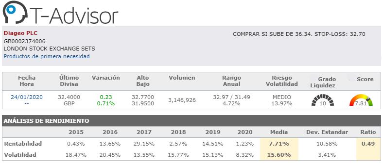 oportunidades de inversion europa diageo plc